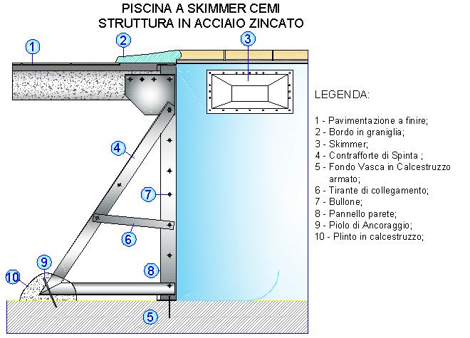 Realizzazione piscine sportive, realizzazione piscine private